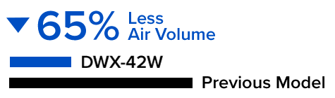 75% Less Air Volume