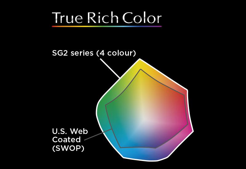 Инфографик, демонстрирующий цветовую гамму, которую создает TrueVIS SG2 с пресетом True Rich Color