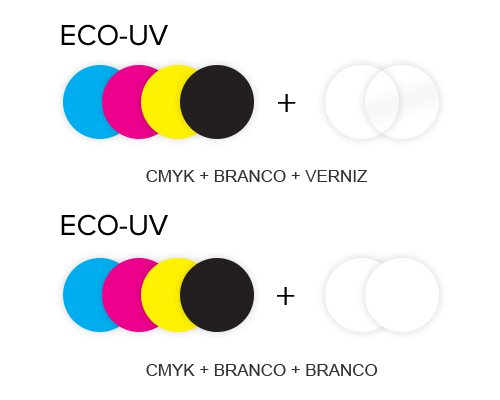 ECO-UV ink configurations